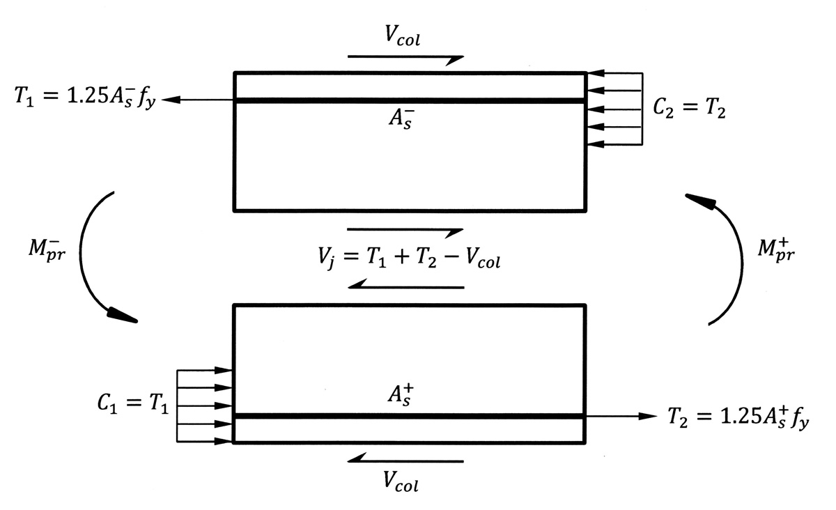 hight resolution of shear force in an interior joint of a special moment frame