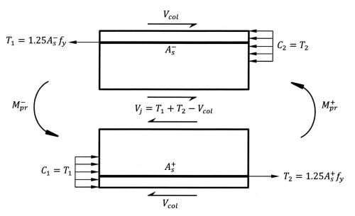 small resolution of shear force in an interior joint of a special moment frame