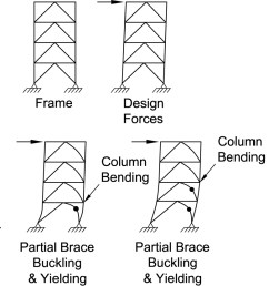 progression of brace buckling and yielding in mt scbf  [ 1200 x 829 Pixel ]