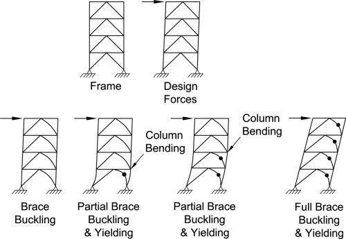 small resolution of progression of brace buckling and yielding in mt scbf