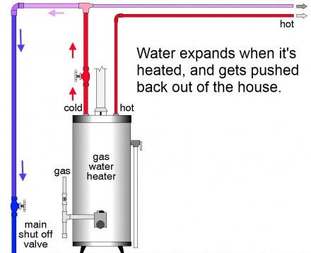 Image Result For How To Install A Water Heater Expansion Tank