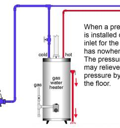pressure regulator prevents expansion [ 1564 x 874 Pixel ]
