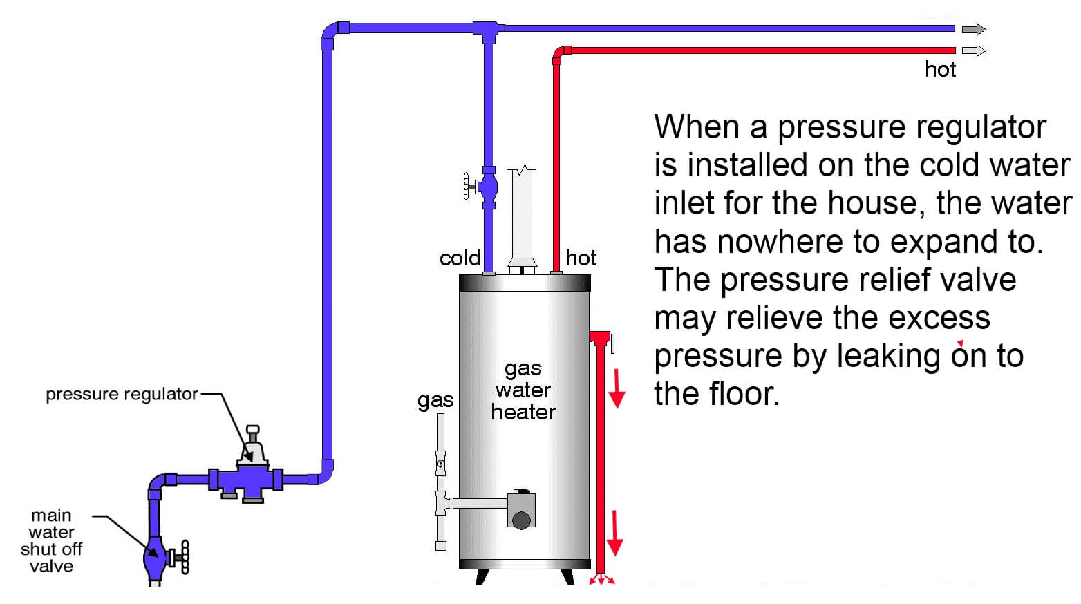 hight resolution of pressure regulator prevents expansion