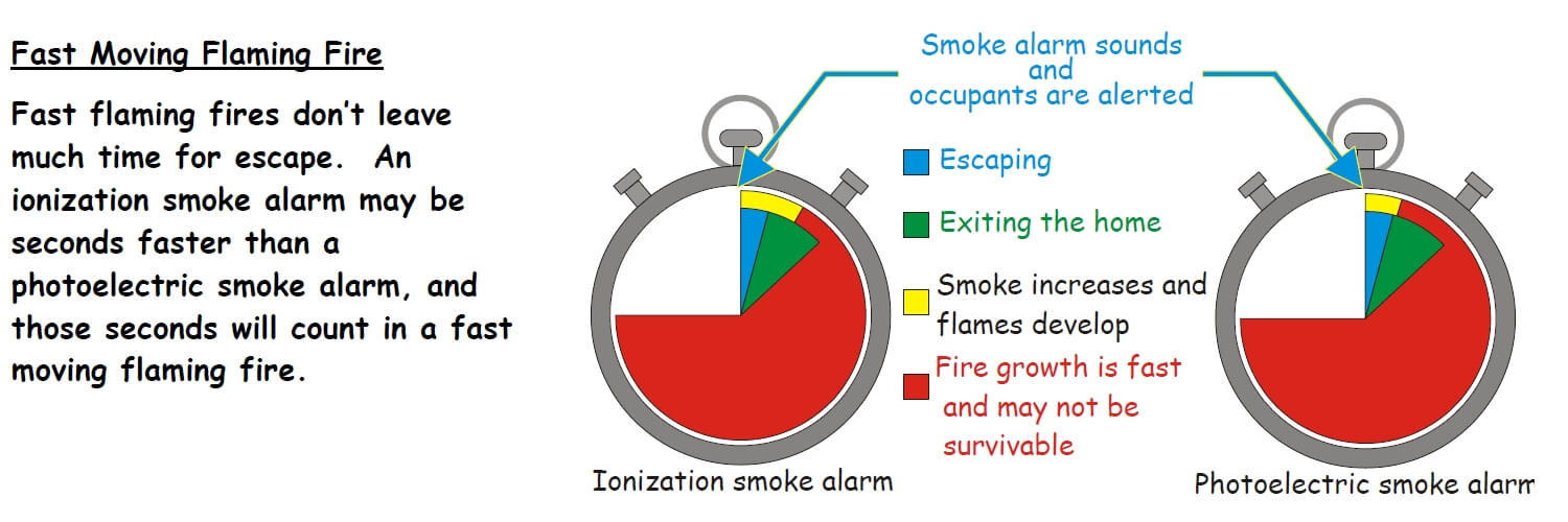 pir sensor wiring diagram msd street fire ignition box ionization vs photoelectric smoke alarms but in the event of a fast moving these are precious seconds below again from cpsc helps to illustrate this