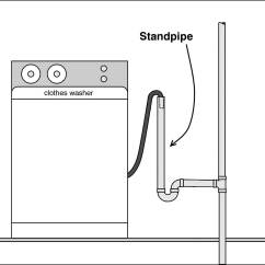Dishwasher Air Gap Installation Diagram 2006 Chevy Silverado 2500 Radio Wiring Not Draining