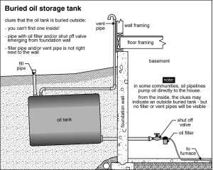 Buried Oil Tanks