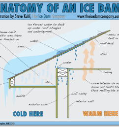 ice dams how to prevent and how to remove [ 1442 x 1130 Pixel ]