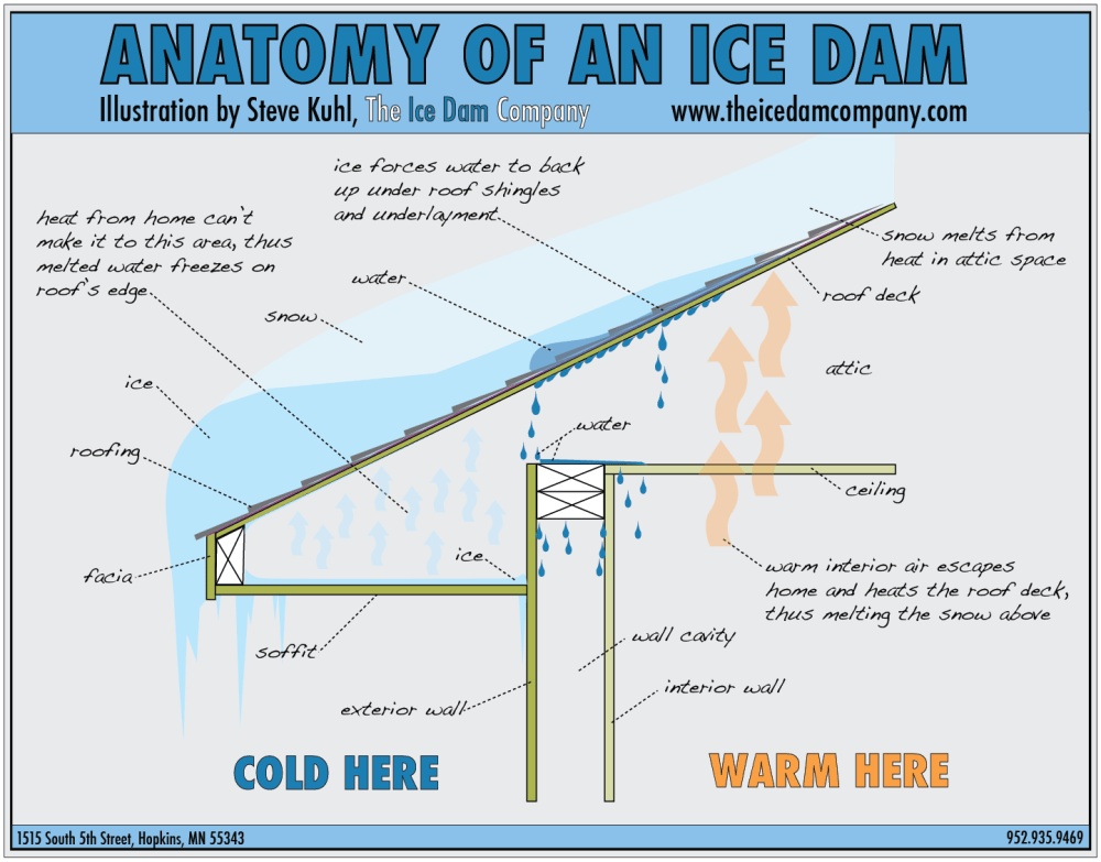 medium resolution of ice dams how to prevent and how to remove