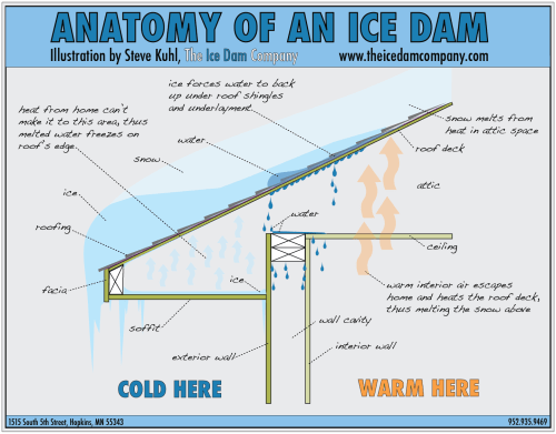 small resolution of ice dams how to prevent and how to remove