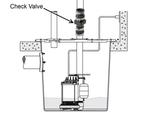 dual sump pump diagram  u2013 periodic  u0026 diagrams science