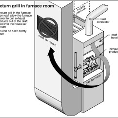Mobile Home Furnace Wiring Diagram 2005 Ford Focus Zx4 Stereo Combustion Air Duct Connected To The Return Plenum