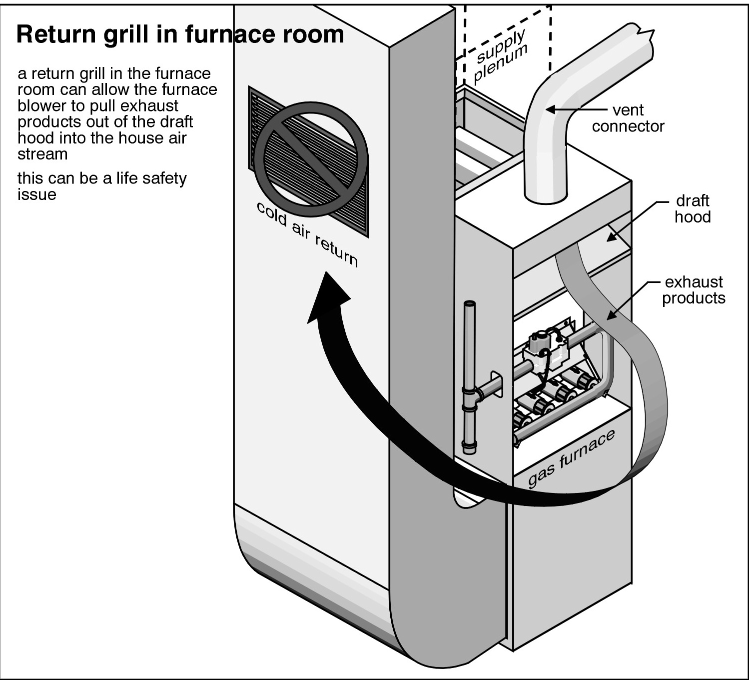 furnace ductwork diagram 7 pin rv wiring bryant forced air utility pole