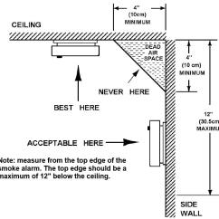 Wiring Diagram For Mains Smoke Alarms Pmi Process Groups Four Important Alarm Safety Tips Startribune