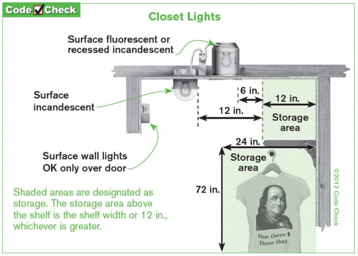 wiring a light fixture diagram 2001 chevy tahoe home inspector easy alternative to an exposed bulb in the closet requirements