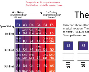 Printable diagram of the guitar neck and color coded notes