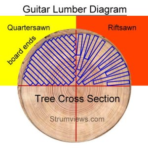 How an Acoustic Guitar Neck  Head and Fretboard are Made