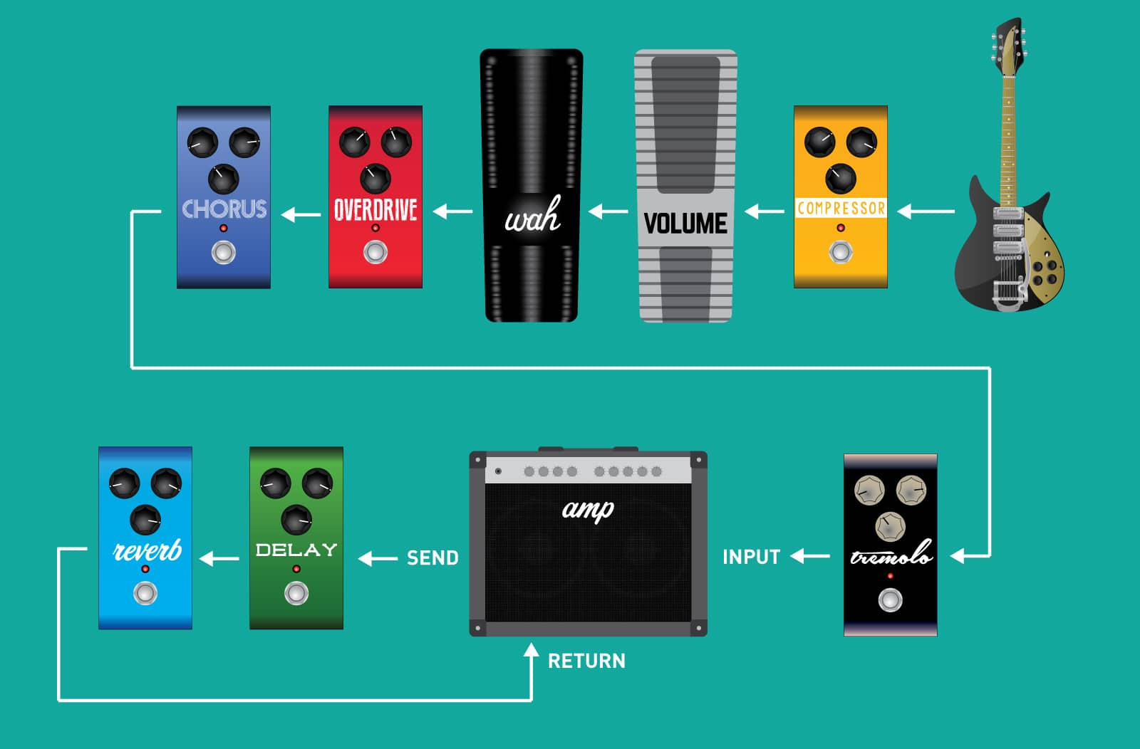 Bass Cabinet Wiring Diagrams Setting Up Your Effect Signal Chain Strymon