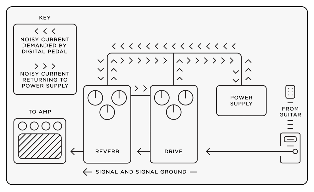 medium resolution of power lifier circuit diagram in addition effect pedal power supplyeffects pedal power supplies white paper strymon