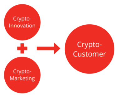 Crypto Innovation + Crypto Marketing = Crypto-Customer