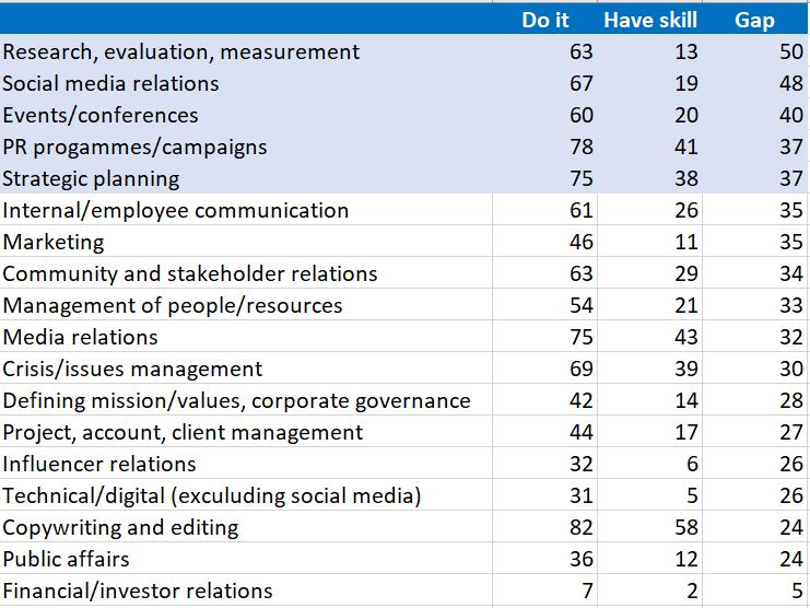 CIPR gap between activities and skills