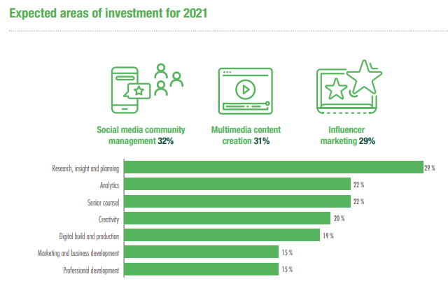 ICCO World PR Report 2020 expected areas of investment for 2021 graph
