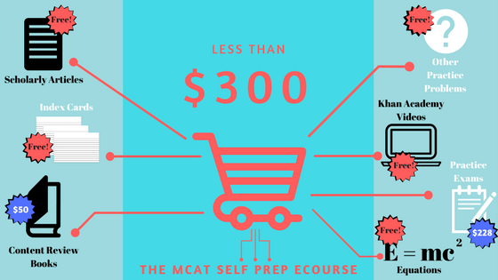 Get a Top Score on the MCAT for Less Than $300 • Student