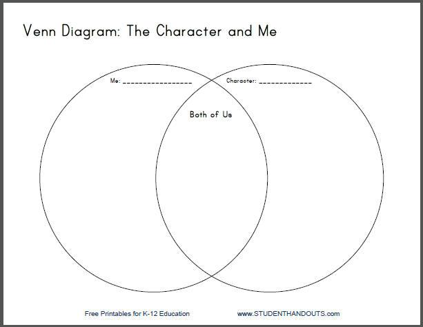 venn diagram comparing drama to fiction