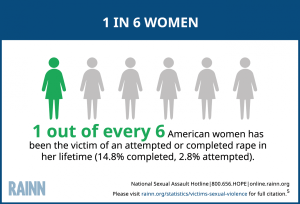 """Courtesy photo from RAINN.org. According to RAINN, """"Women ages 18-24 who are college students are 3 times more likely than women in general to experience sexual violence. Females of the same age who are not enrolled in college are 4 times more likely."""""""
