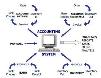 Accounting and Sales system