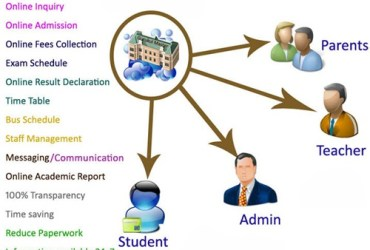 Online College Administration