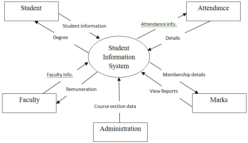 student information system dfd student project guide