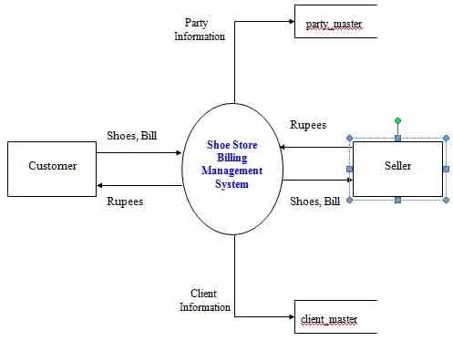 Shoe Store Application System Design and Database Design