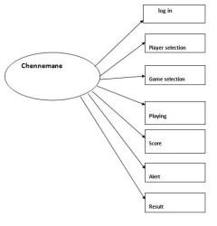 Chennemane Game System Design