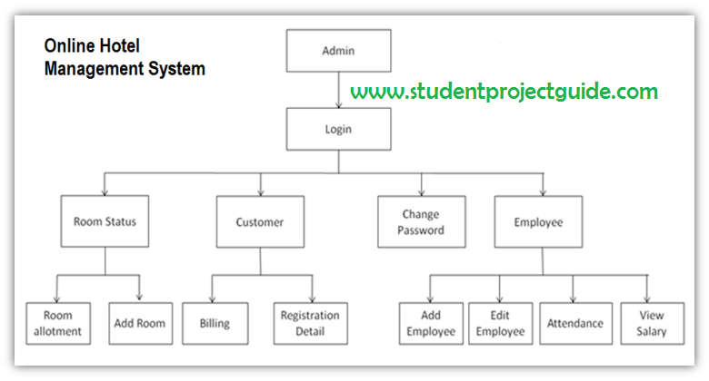 Hotel management system student project guide hotel management system ccuart Images