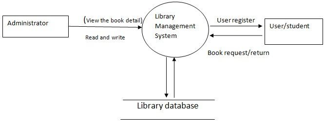 System Design Of Library Management System Student Project Guide