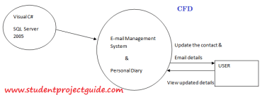 Email Server CFD Top Level DFD