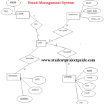 Email Management System