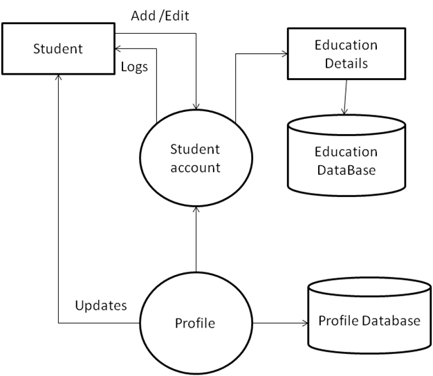 College Network System level 2 DFD