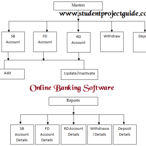 Online-Banking-Software