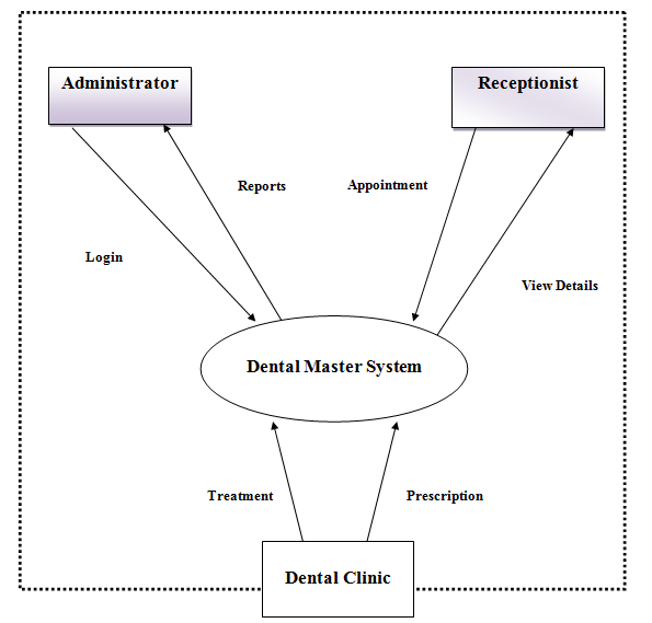 Denal Clinic Software Context Flow Diagram: