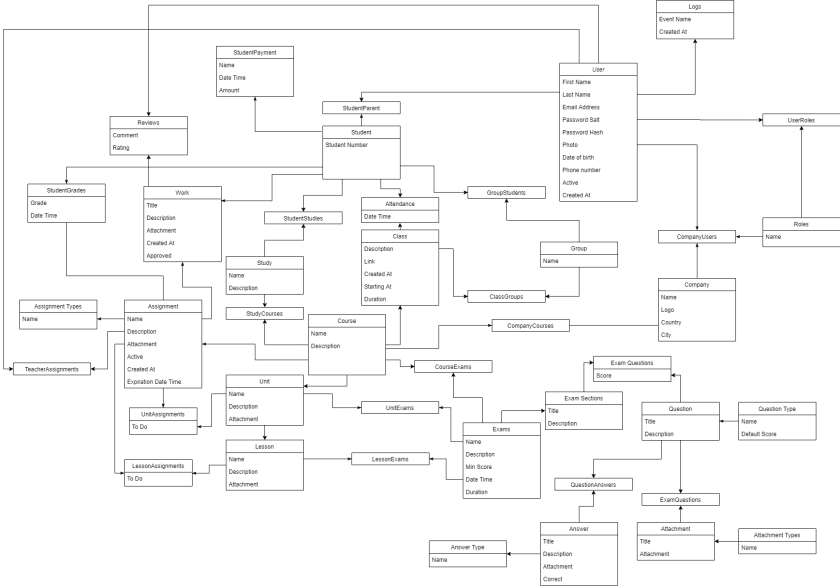 School Management System Class Diagram