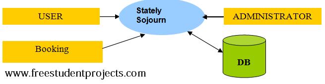 Context Flow Diagram: