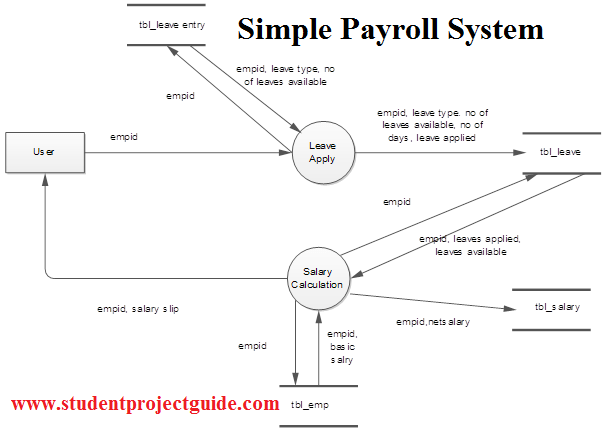 Simple Payroll System