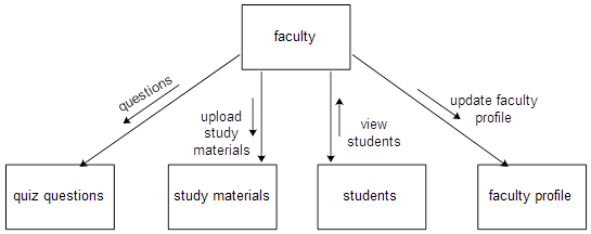 Structure chart for Faculty