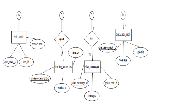 Database Design of College Social Networking