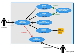 Online Charity Use Case Diagram