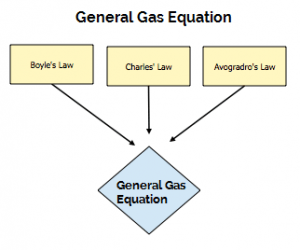 General Gas Equation