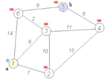 Construct a Matlab/Octave Code for Dijkstra's Algorithm