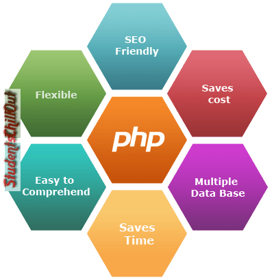 PHP-Web-Development-Services
