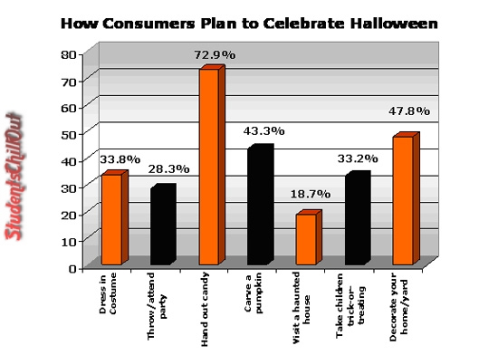 history of halloween facts